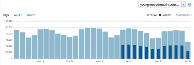 WordPress Stats Update